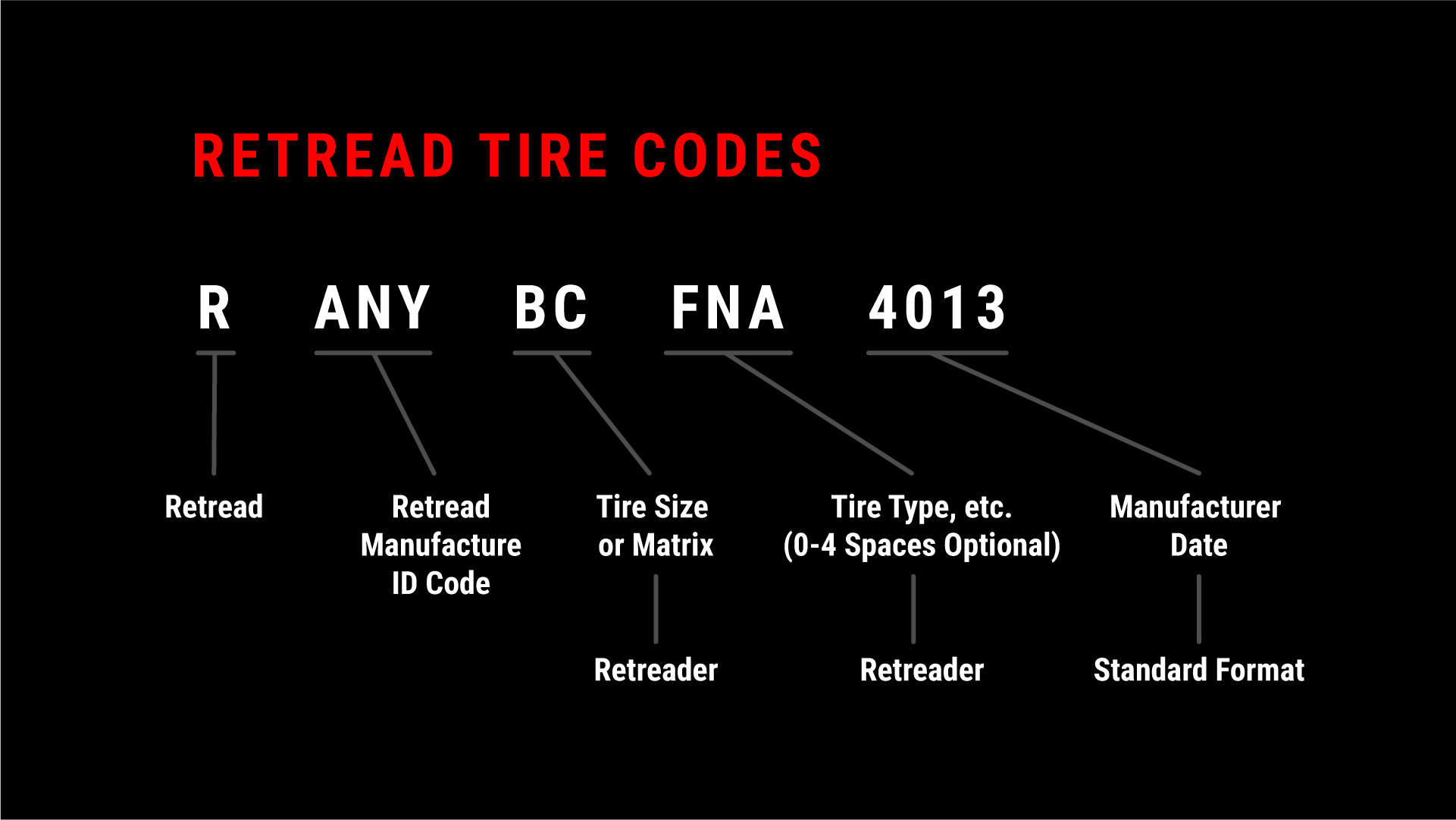 Retread Tire Codes