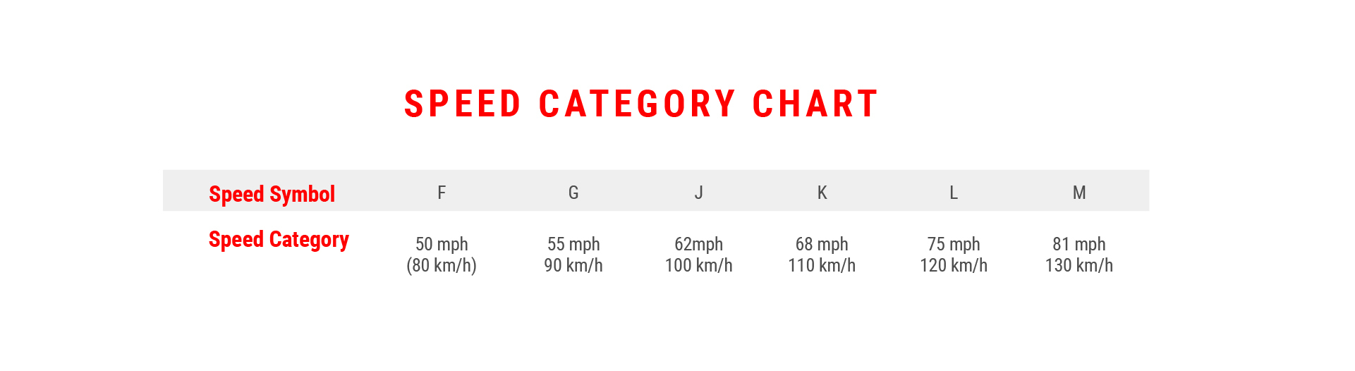 Speed Category