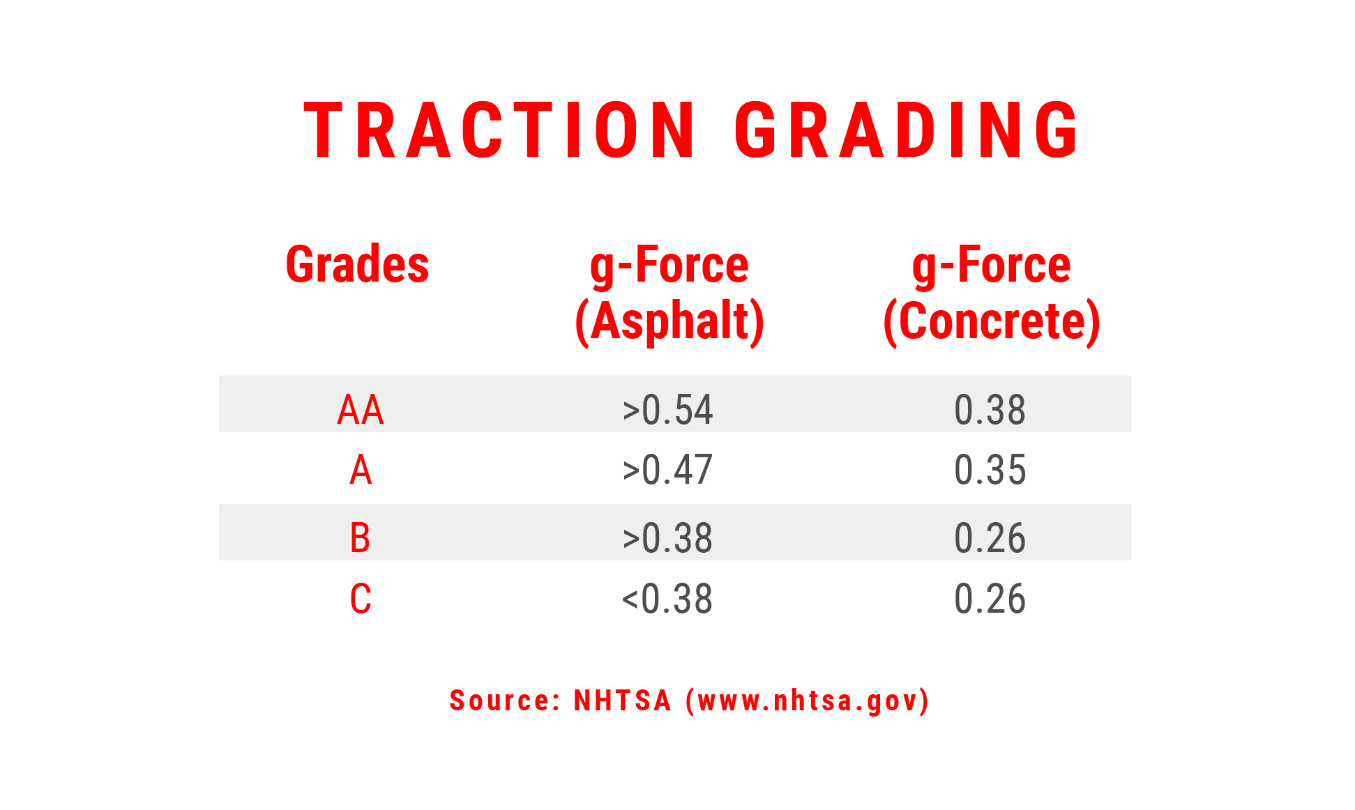 Traction Grading